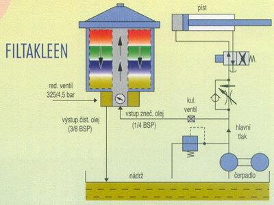 Filtakleen - Filtrace olejů za provozu - bypass